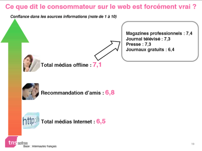confiance on/offline