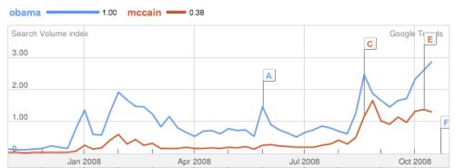 trend-obama-mccain