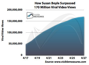 susan-boyle-surpasses-170-million-viral-video-views-resized-600