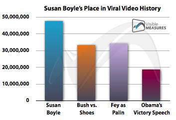 susan-boyle-viral-video-resized-600